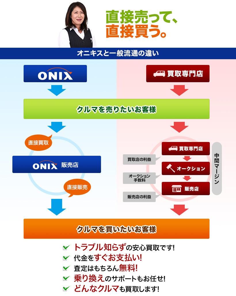 オニキスの一般流通の違いを解説!